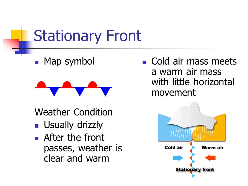 Stationary Front Map symbol Weather Condition Usually drizzly