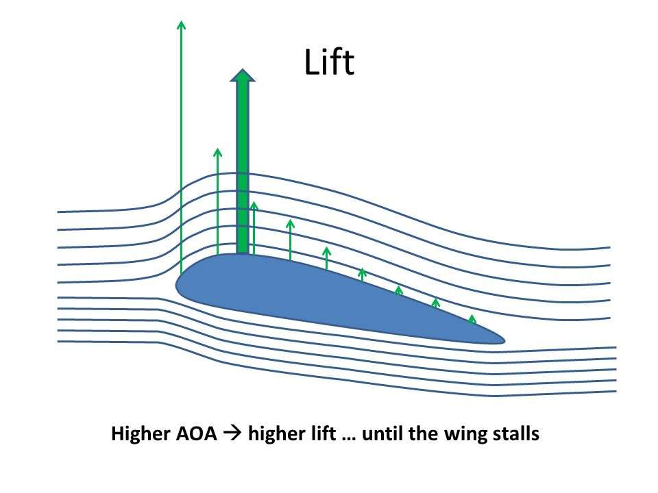 Lift Higher AOA  higher lift … until the wing stalls