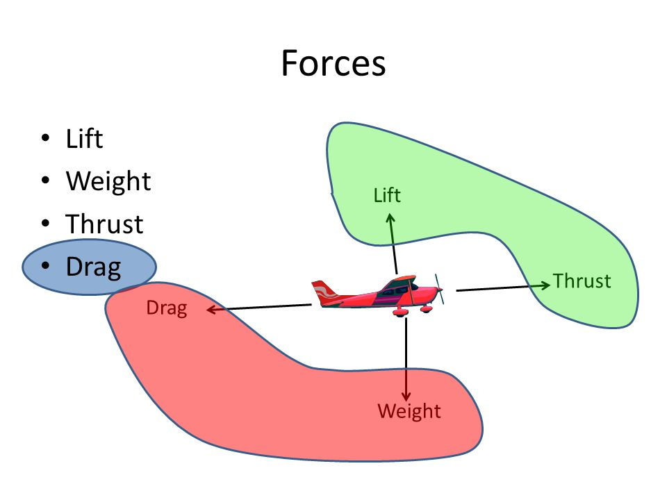 Forces Lift Weight Thrust Drag Lift Thrust Drag Weight