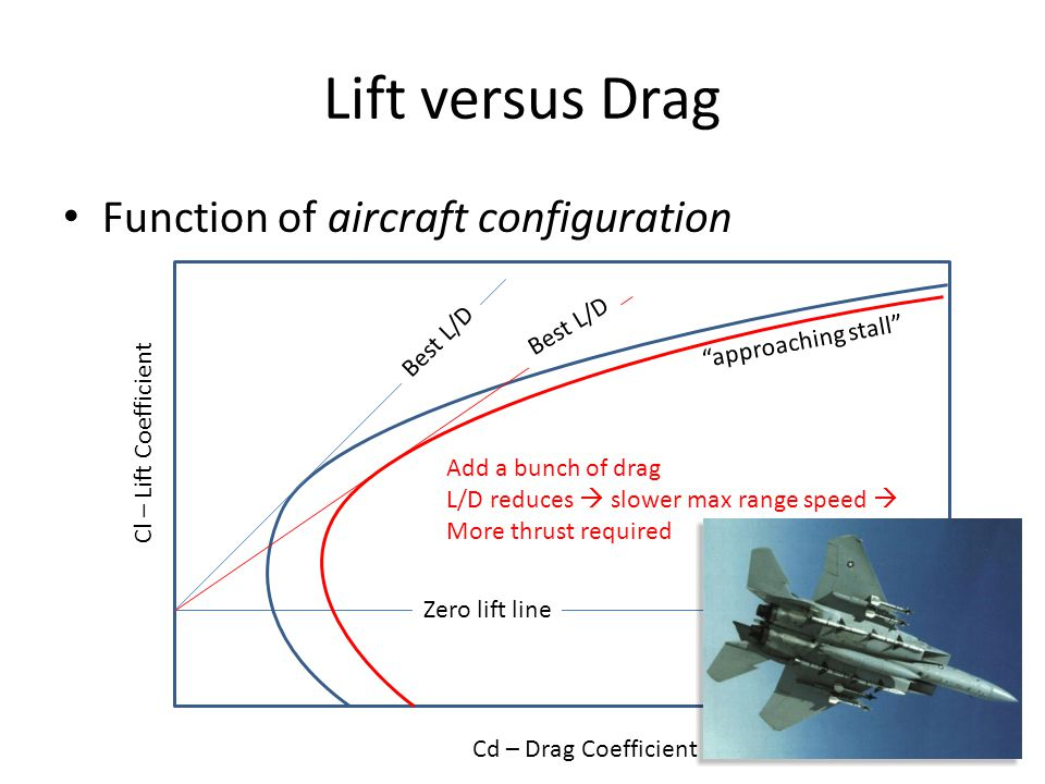 Lift versus Drag Function of aircraft configuration Best L/D Best L/D