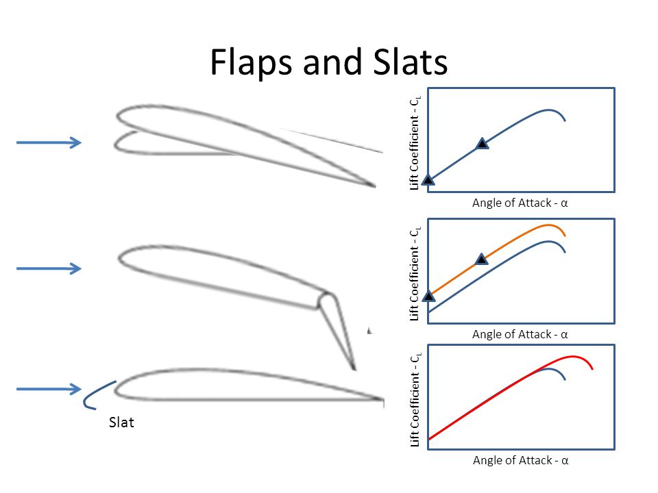 Flaps and Slats Flap Slat Lift Coefficient - CL Angle of Attack - α