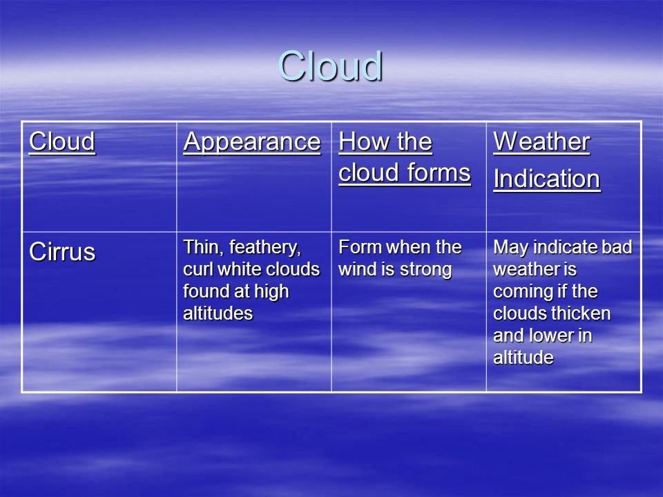 Cloud Cloud Appearance How the cloud forms Weather Indication Cirrus