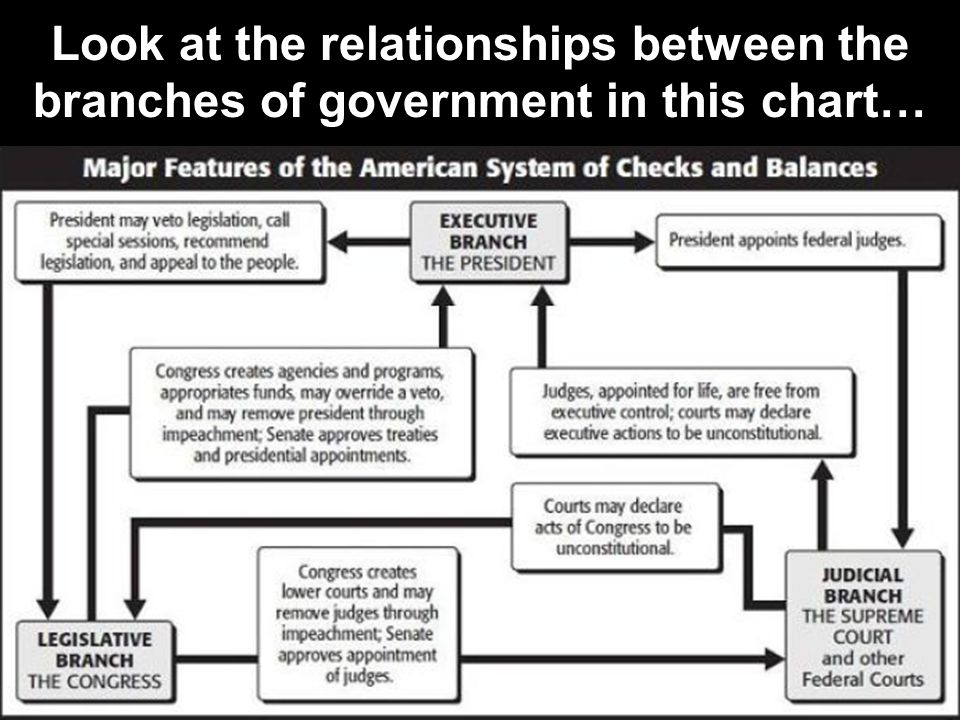 Look at the relationships between the branches of government in this chart…
