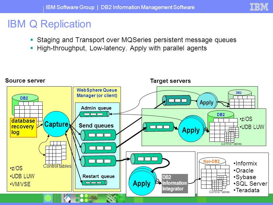 IBM Q Replication Capture Apply Apply Apply Apply Apply Apply