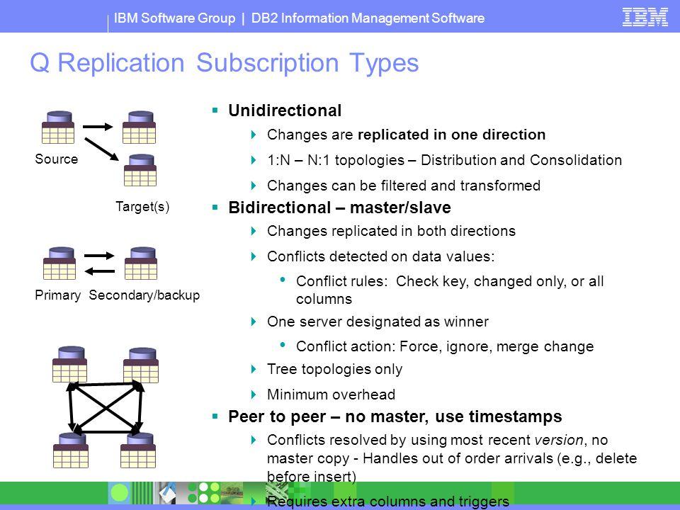 Q Replication Subscription Types