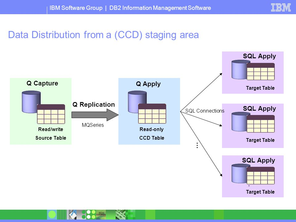 Data Distribution from a (CCD) staging area