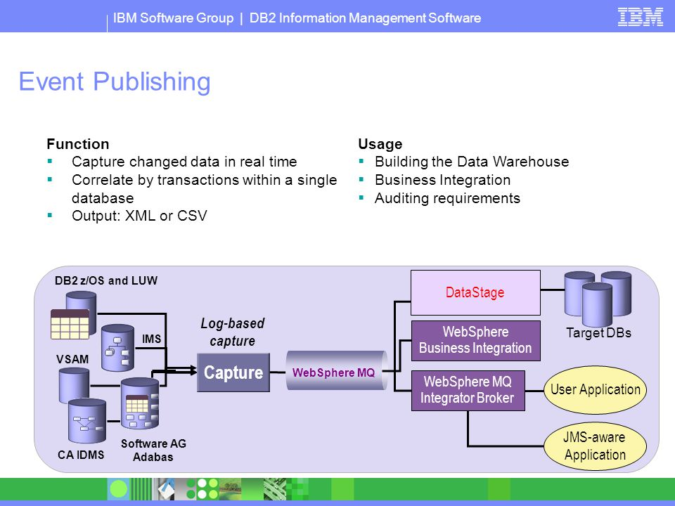 Event Publishing Capture Function Capture changed data in real time
