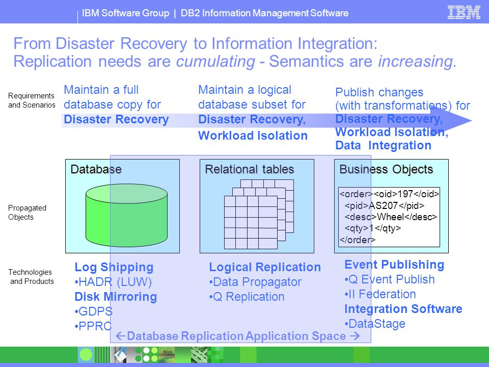 Database Replication Application Space 