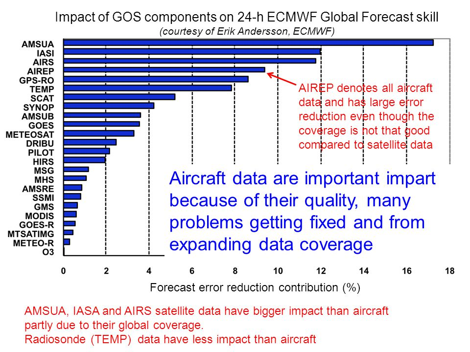 Aircraft data are important impart because of their quality, many