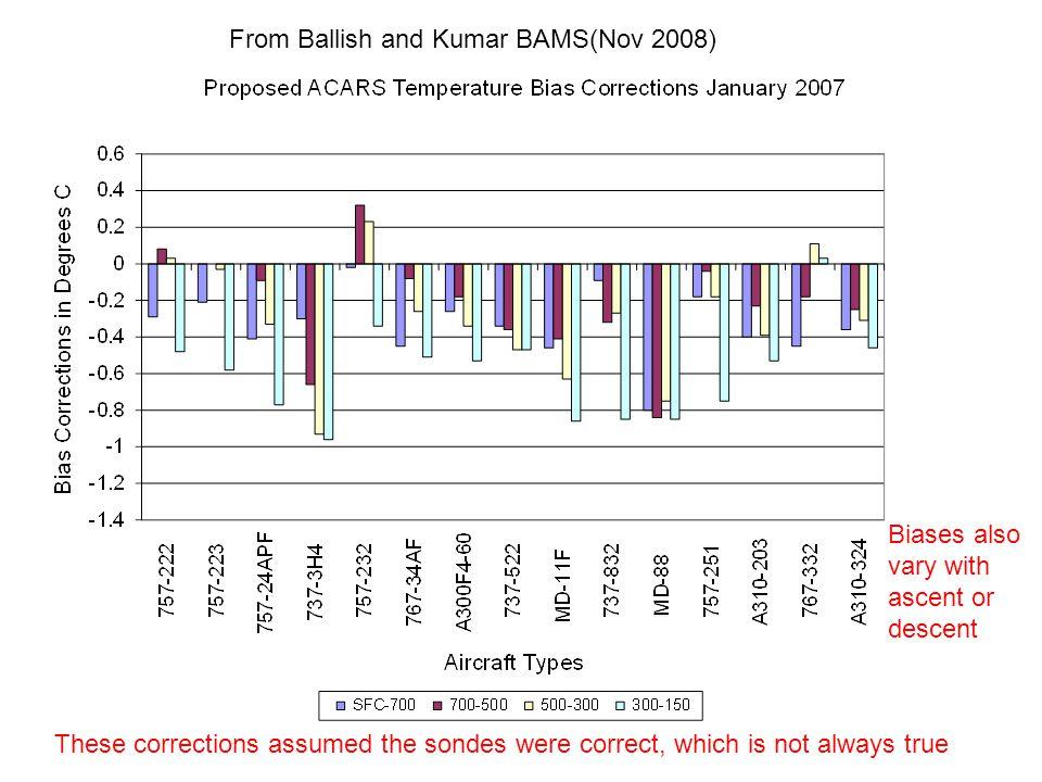From Ballish and Kumar BAMS(Nov 2008)