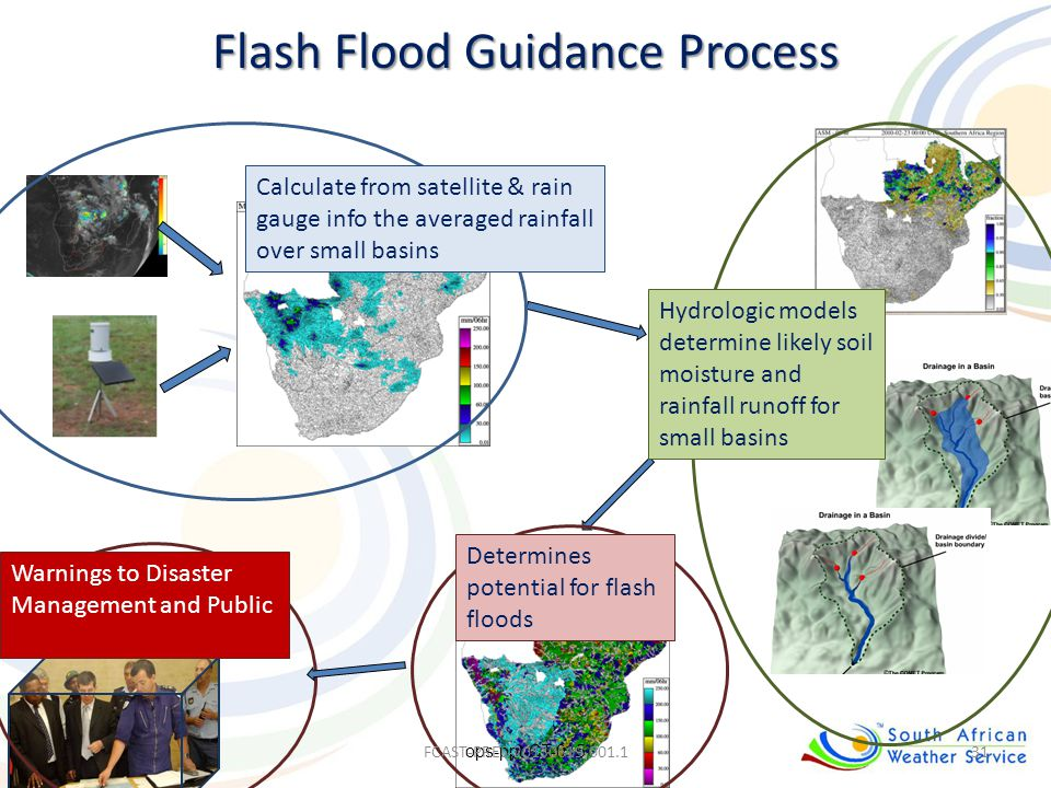 Flash Flood Guidance Process