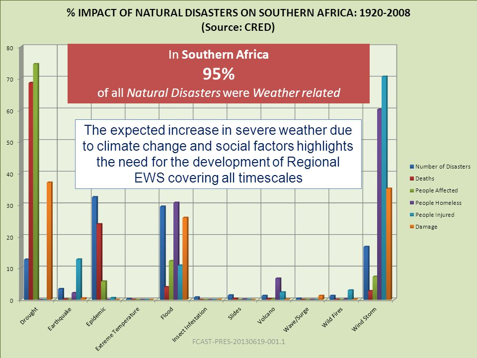 of all Natural Disasters were Weather related