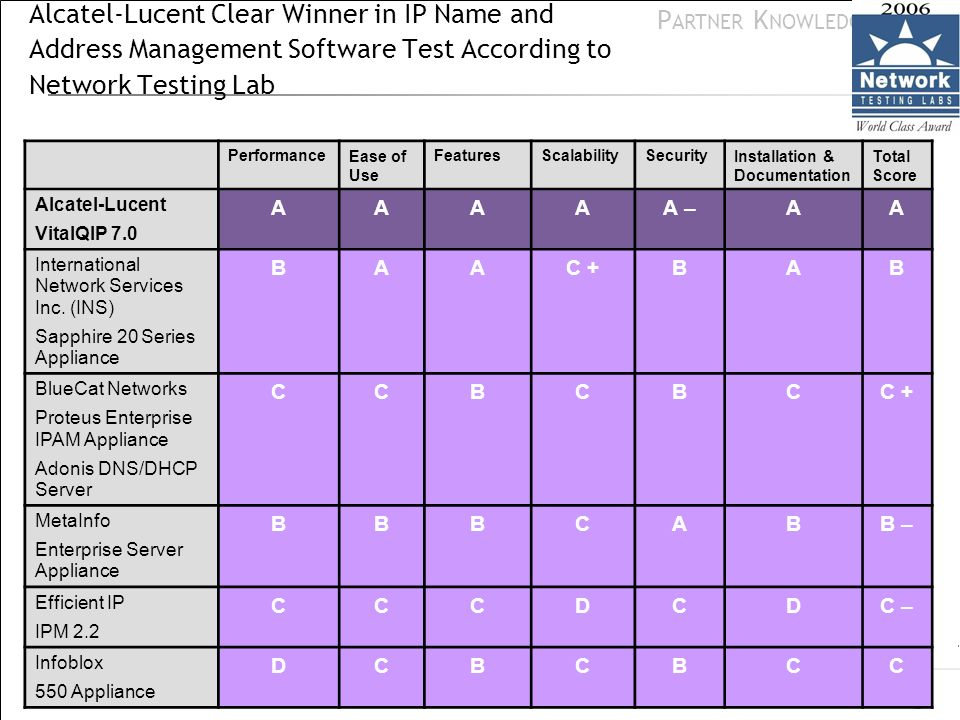 Alcatel-Lucent Clear Winner in IP Name and Address Management Software Test According to Network Testing Lab