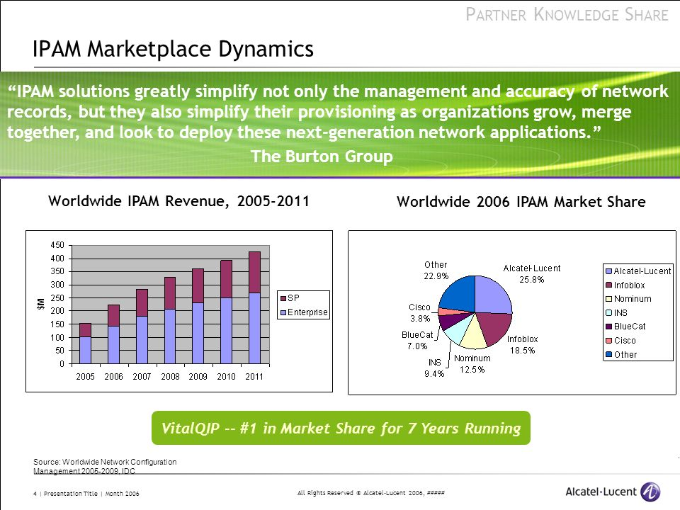 IPAM Marketplace Dynamics