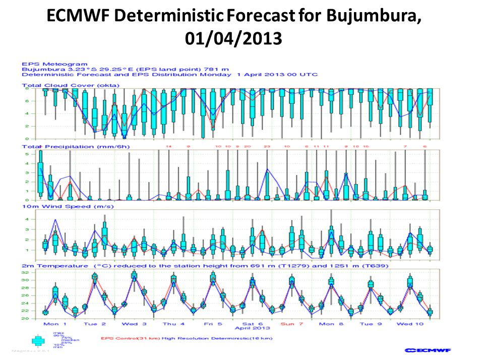 ECMWF Deterministic Forecast for Bujumbura, 01/04/2013