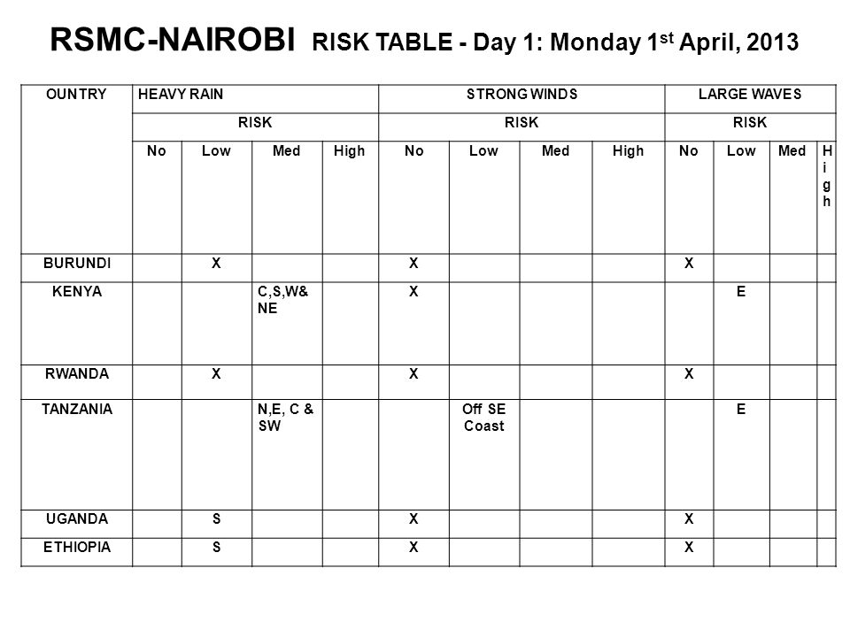 RSMC-NAIROBI RISK TABLE - Day 1: Monday 1st April, 2013