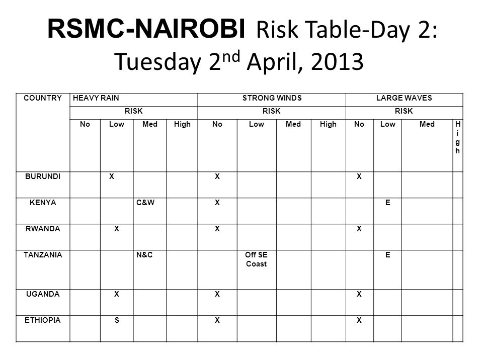 RSMC-NAIROBI Risk Table-Day 2: Tuesday 2nd April, 2013