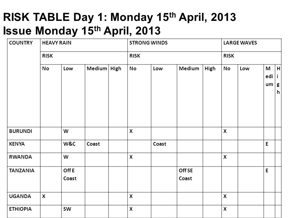 RISK TABLE Day 1: Monday 15th April, 2013