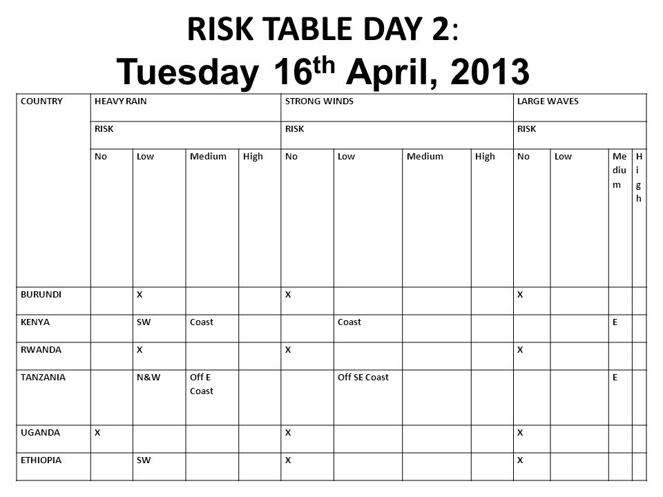 RISK TABLE DAY 2: Tuesday 16th April, 2013
