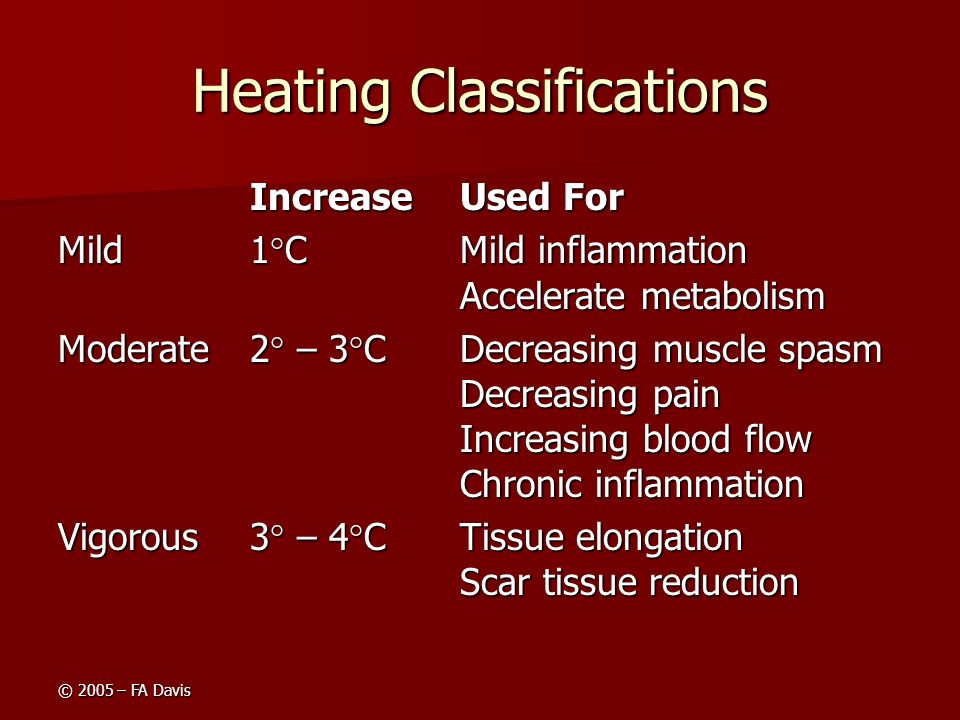 Heating Classifications