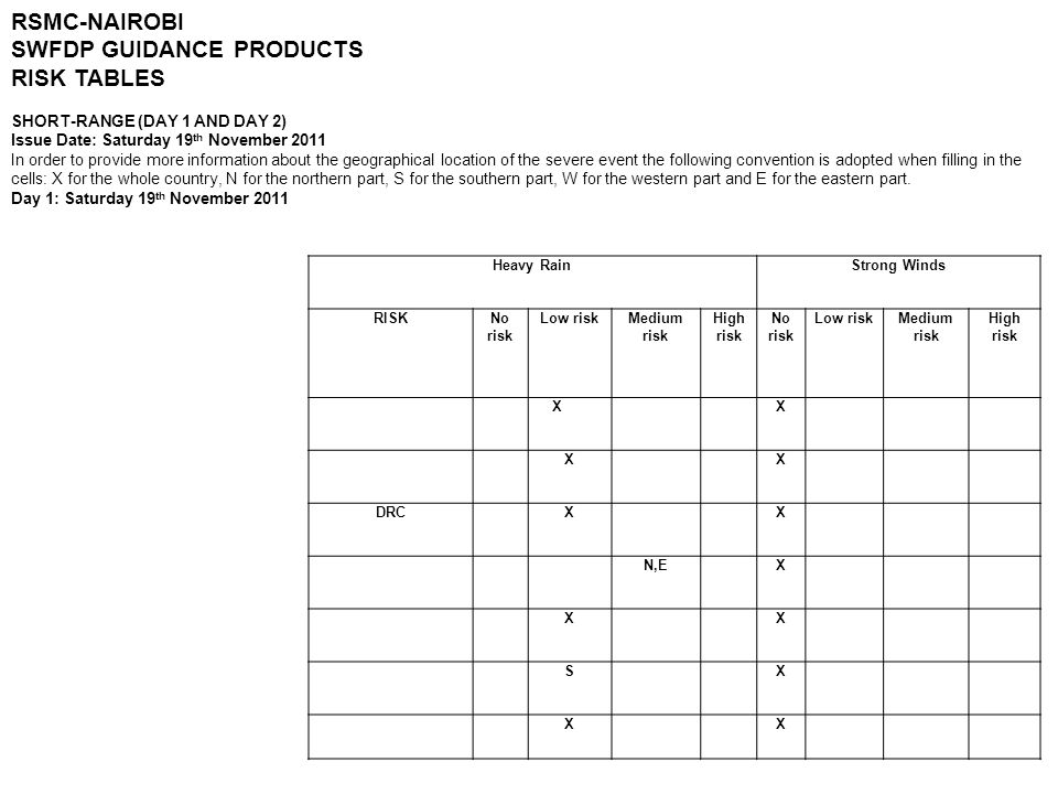 SWFDP GUIDANCE PRODUCTS RISK TABLES