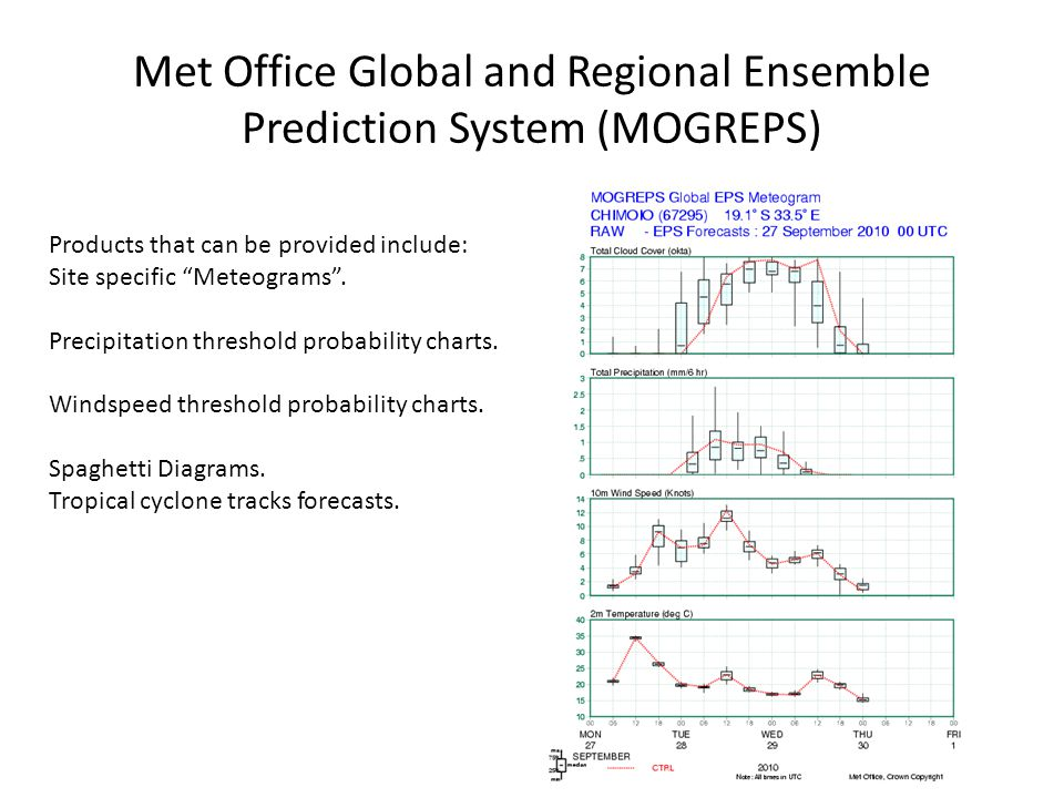 Met Office Global and Regional Ensemble Prediction System (MOGREPS)