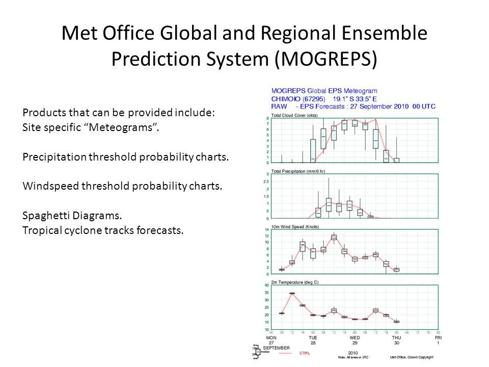 Met Office Global and Regional Ensemble Prediction System (MOGREPS)