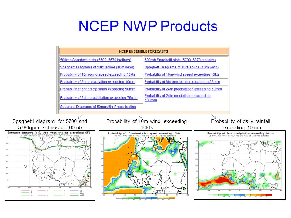 NCEP NWP Products Spaghetti diagram, for 5700 and 5780gpm isolines of 500mb. Probability of 10m wind, exceeding 10kts.
