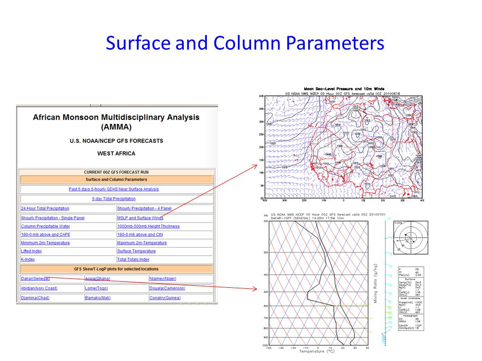 Surface and Column Parameters