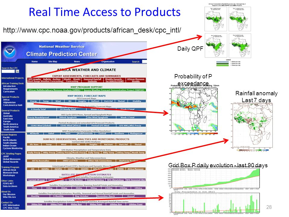 Real Time Access to Products