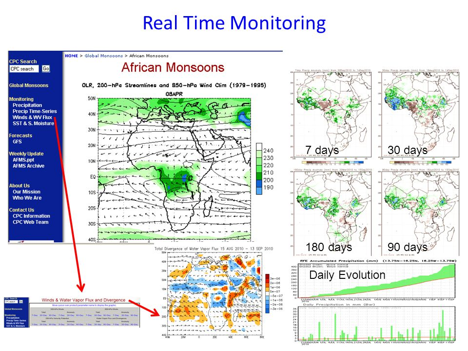Real Time Monitoring 2. Current Status 7 days 30 days 180 days 90 days