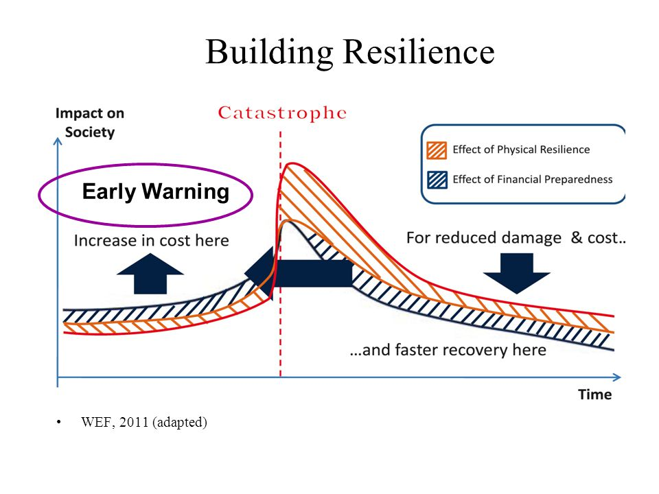Building Resilience Early Warning WEF, 2011 (adapted)