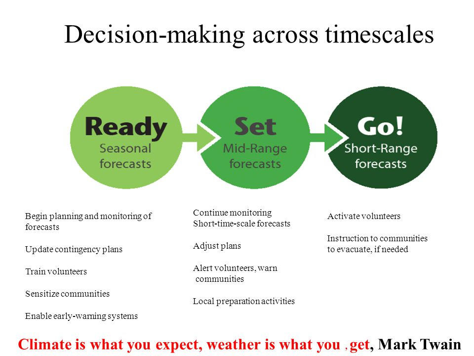Decision-making across timescales