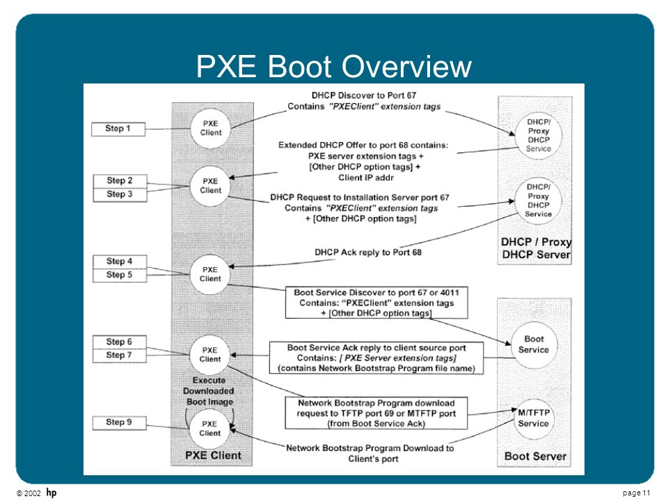 PXE Boot Overview