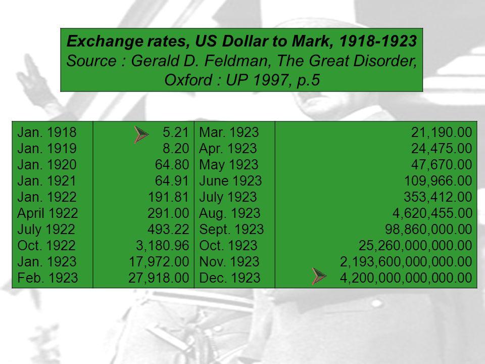 Exchange rates, US Dollar to Mark, 1918-1923 Source : Gerald D
