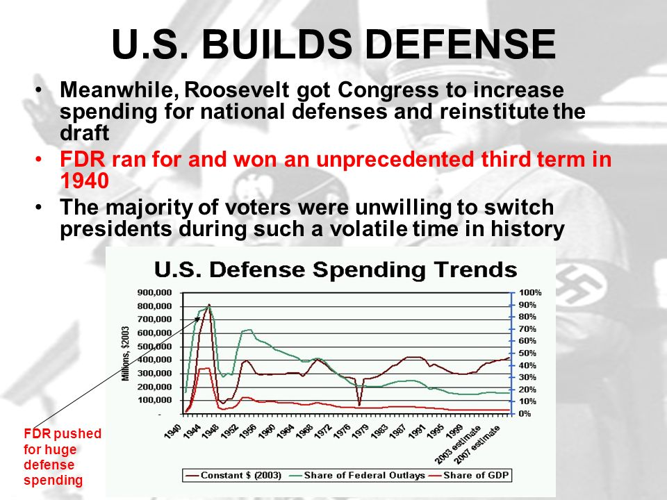 U.S. BUILDS DEFENSE Meanwhile, Roosevelt got Congress to increase spending for national defenses and reinstitute the draft.