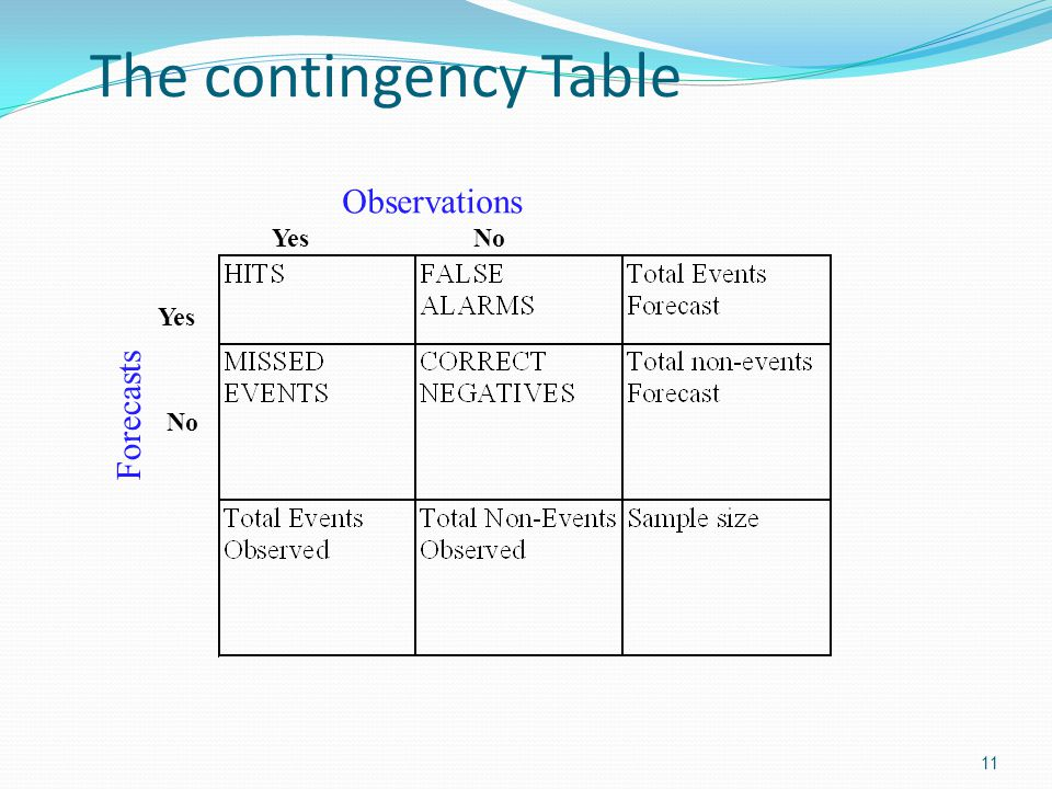 The contingency Table Observations Forecasts Yes No Yes No