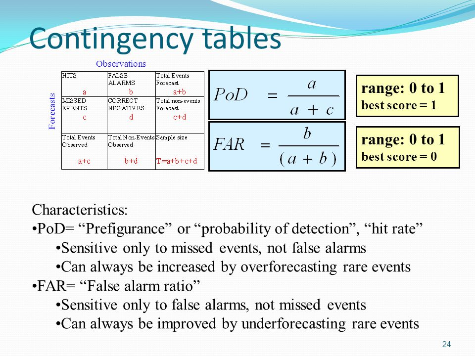 Contingency tables range: 0 to 1 range: 0 to 1 Characteristics: