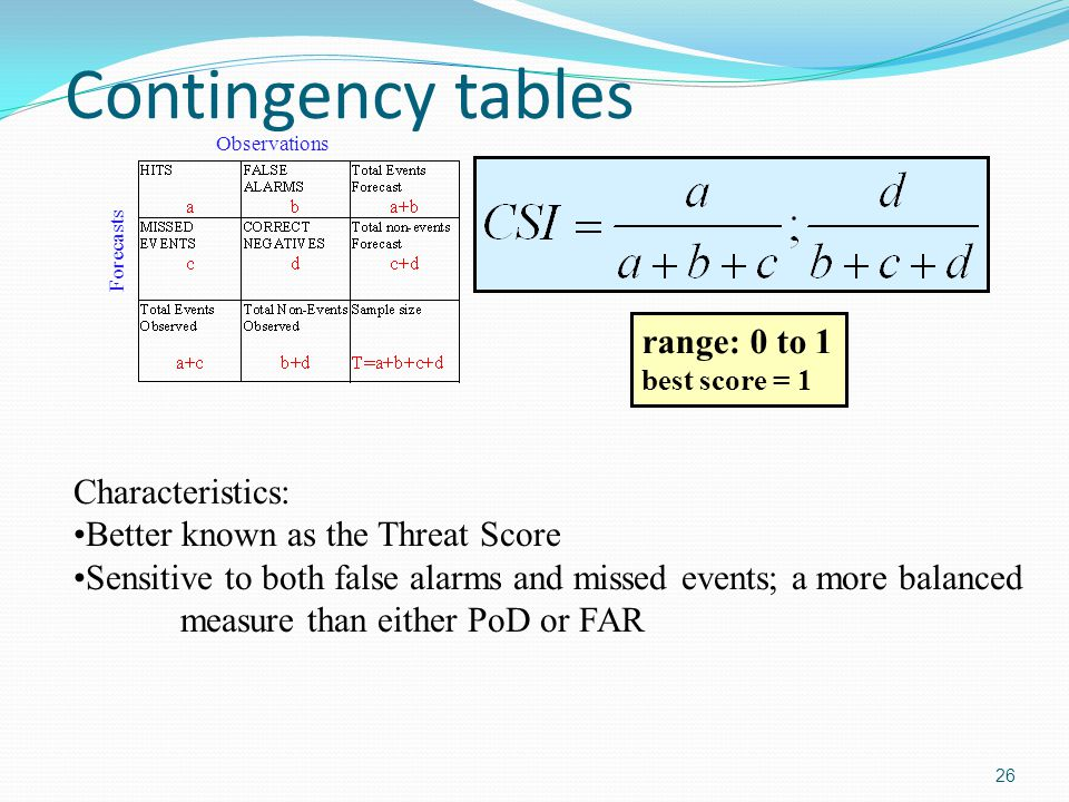 Contingency tables range: 0 to 1 Characteristics: