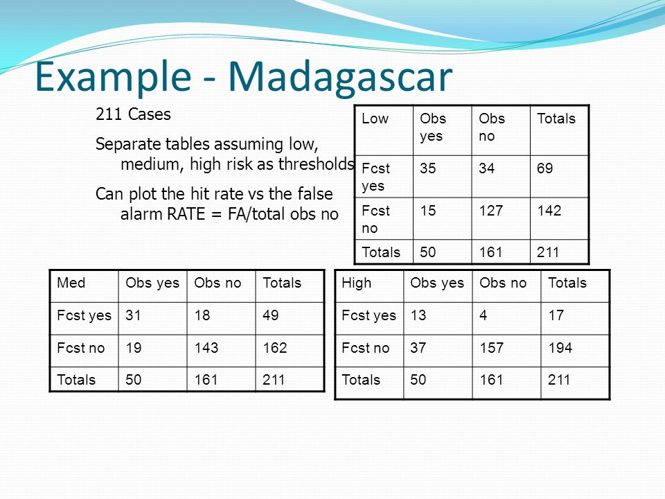Example - Madagascar 211 Cases