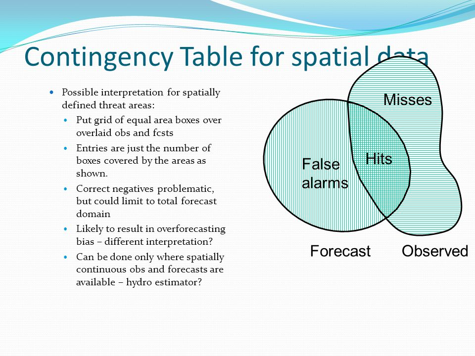 Contingency Table for spatial data