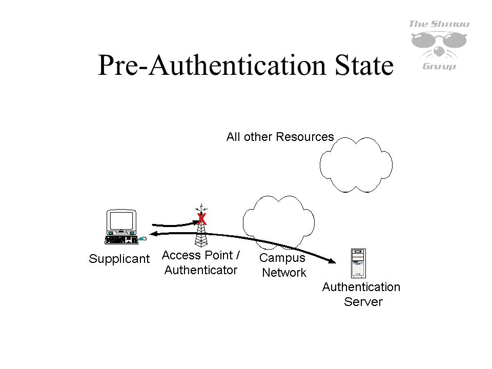 Pre-Authentication State