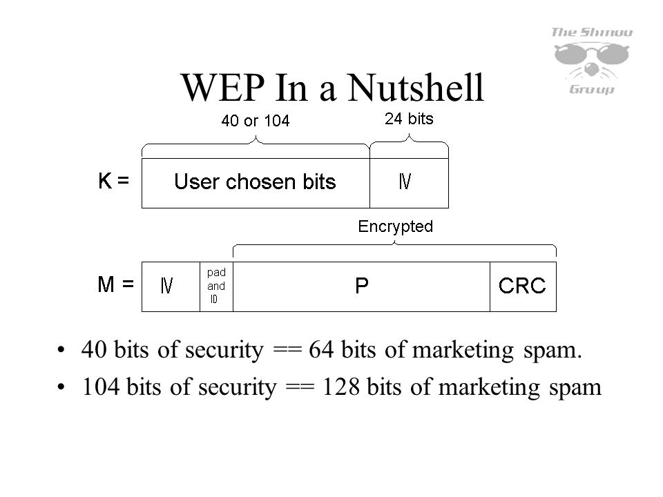 WEP In a Nutshell 40 bits of security == 64 bits of marketing spam.