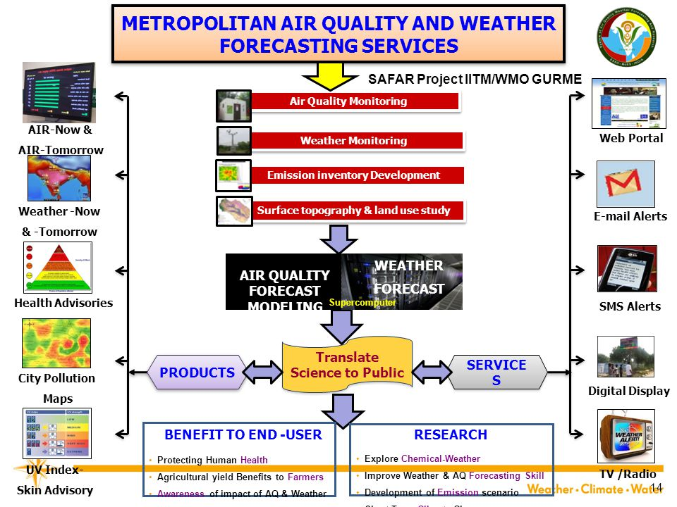 METROPOLITAN AIR QUALITY AND WEATHER FORECASTING SERVICES