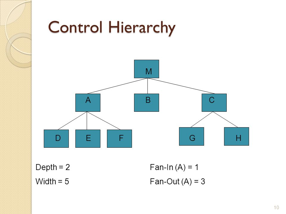 Control Hierarchy M A B C D E F G H Depth = 2 Fan-In (A) = 1