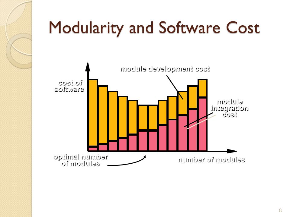 Modularity and Software Cost