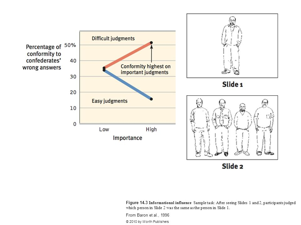 Figure 14.3 Informational influence Sample task: After seeing Slides 1 and 2, participants judged which person in Slide 2 was the same as the person in Slide 1.