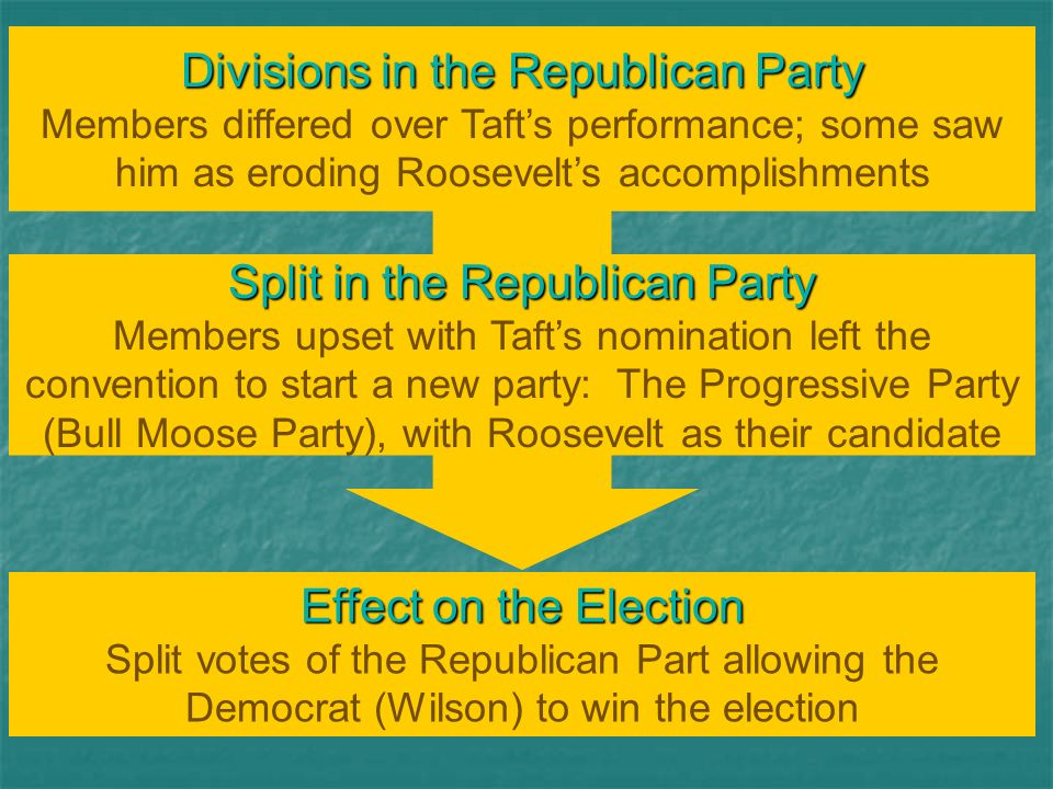 Divisions in the Republican Party