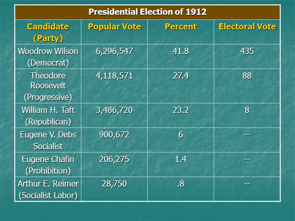 Presidential Election of 1912