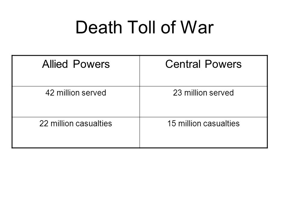 Death Toll of War Allied Powers Central Powers 42 million served